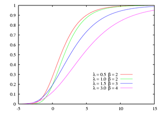 Cumulative distribution function