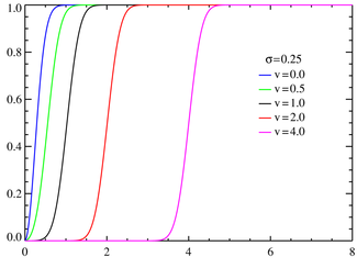 Rice cumulative distribution functions σ = 0%