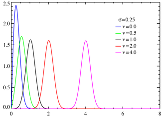 Rice probability density functions σ = 0%