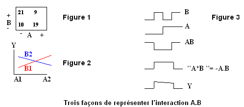 InteractionA°png