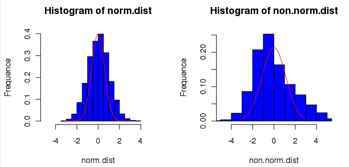 Normality histogram.png